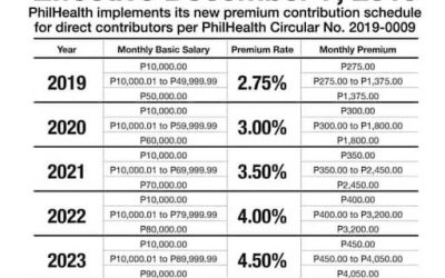 How PhilHealth Contribution For Employees And Employers Are Computed
